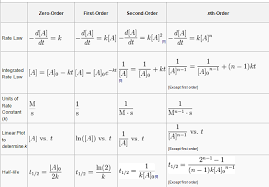 Blog Of Science Rate Equation Chart