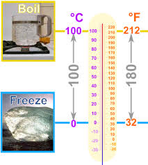 Chart Fahrenheit Vs Celsius Conversion Of Temperature Celsius To Fahrenheit