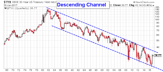 Us 30 Year Bond Yield Chart A Financial Crisis Begins With This 30 Year Bond Interest Rate