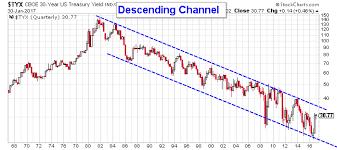 30 Year Bond Interest Rate Chart A Financial Crisis Begins With This 30 Year Bond Interest Rate