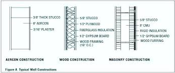 2x4 wall insulation r value