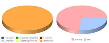 concorde career college garden grove faculty demographics chart