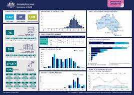 The australian state of victoria will enter lockdown for a third time to suppress a outbreak of the uk strain that entered the community from a quarantine hotel. Coronavirus Covid 19 At A Glance 15 April 2020 Australian Government Department Of Health