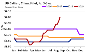 Catfish Chart Analysis Chinese Catfish Sees Record High Prices Low Imports