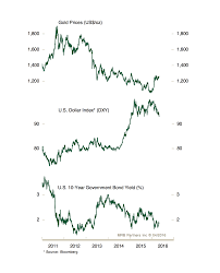 Fade Chart Money Makers Chart Of The Week Gold Rally To Fade Money