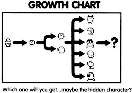 Tamagotchi A Growth Chart