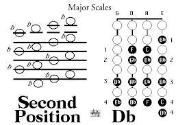 Violin Music Scales Chart Violin Violin Scale Charts Second Position In 2019