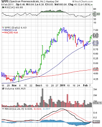 Sppi Stock Chart Spectrum Pharmaceuticals Sppi Has Room To Run Pokerexpress