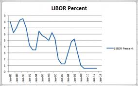 Libor Rate Chart Historical Libor Interest Rates Lovetoknow
