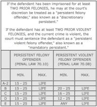 Ohio Felony Sentencing Chart 2017 Ohio Felony Sentencing Chart 2017 Ohio Drug Possessions