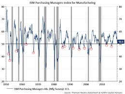 Understanding The Purchasing Managers Index Seeking Alpha