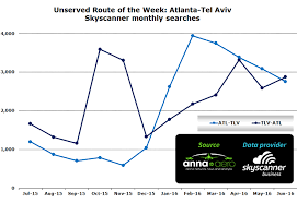chart unserved route of the week atlanta tel aviv skyscanner monthly searches atlanta tel aviv business