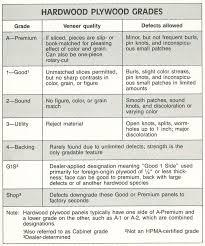 Birch Plywood Grade Chart Hardwood New Hardwood Plywood Grades