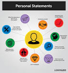 Online personal statement editing