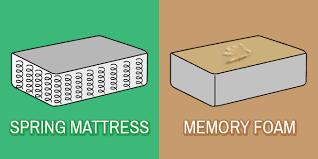 coil mattress vs spring mattress. Fine Mattress Throughout Coil Mattress Vs Spring T