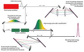 Chirped pulse amplification - Wikipedia