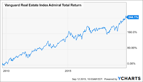 Real Estate Index Chart Vanguard Real Estate Index Fund Admiral Shares Exposure To