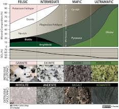 7 3 Classification Of Igneous Rocks Physical Geology