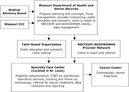 Chicago Department Of Public Health Organizational Chart The University Of Illinois Office Of Precise University Of