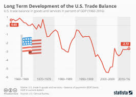 Us China Trade Deficit Chart Chart The U S China Trade Deficit Is Growing Statista