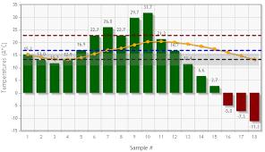 Jqplot Bar Chart Example Jqplot The Mean The Mode The Median In A Bar Chart