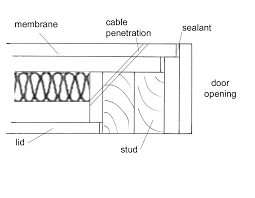 Electromagnetic interference cable penetration