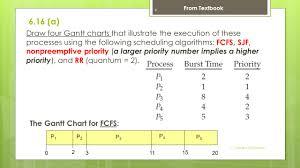 Gantt Chart Fcfs Scheduling Algorithm Cs340d Operating Systems Ppt Download