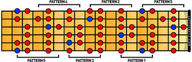 Guitar Major Scale Patterns Cool Learn The Major Scale For Left Handed Guitar Players