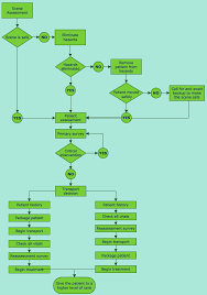 Data Flow Diagram How To Create A Data Flow Diagram In