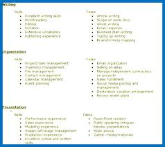 resume attributes qualities for resume resume skills and attributes personal