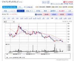 ジャパン ディスプレイ 株価