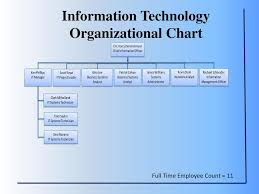 Information Technology Department Ppt Download