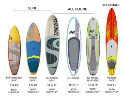 Sup Comparison Chart Buying A Sup Board Sup Info Balmoral Paddlesurf