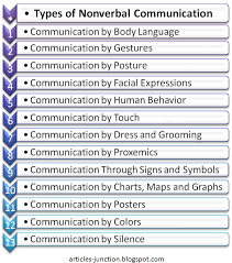 Articles Junction Different Types Forms Of Nonverbal