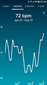 Fitbit Resting Heart Rate Chart Fitbit Resting Heart Rate Bfps Trying To Conceive
