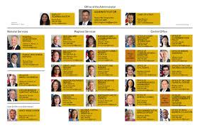Gsa Fas Organization Chart Managements Discussion Analysis Gsa
