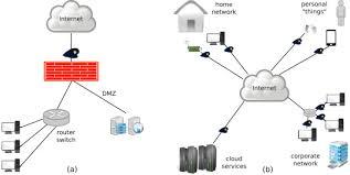 Network Ids Dmz Diagram Technical Diagrams