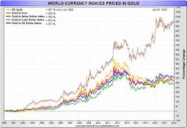 Dollar Vs World Currencies Chart Official Us Gold Reserves Accounting Of Us Dollars