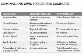 Private and Civil Law in the Russian Federation   Brill wikiHow
