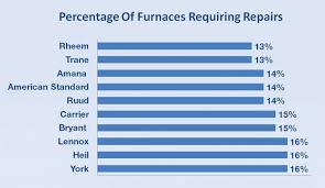 carrier oil furnace. top 10 furnace brands - average percentage of furnaces requiring repairs carrier oil