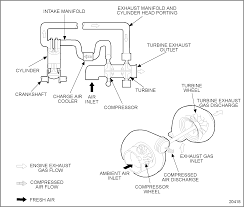 See figure 20418 schematic air