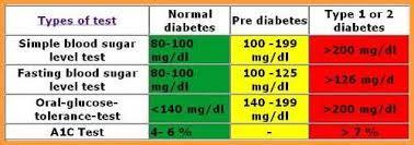 Blood Sugar Level Chart Pdf 6 Blood Sugar Chart Pdf Types Of Letter