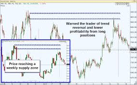 if is nearing a larger time frame supply zone then taking trades on the long side has increased risk