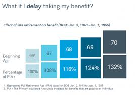 Social Security Chart When Should You Take Social Security Charles Schwab