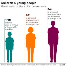 Mental Health Plans Failing A Generation Say Mps Bbc News
