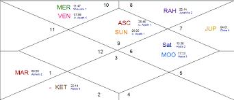 Kp Chart Or Lagna Chart Swami Vivekananda Horoscope Lagna Chart Vedic Astro