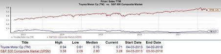 Should Value Investors Pick Toyota Motor Tm Stock Nasdaq