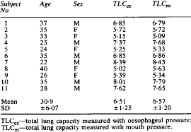 Normal Lung Volumes And Capacities Chart Normal Subjects Age Sex And Measurements Of Total Lung
