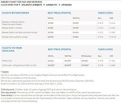 Sas Award Chart Png Loyalty Traveler