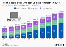Chart Pcs To Become The Smallest Gaming Platform In 2018